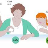 Bijdrage determinanten aan totale ziektelast