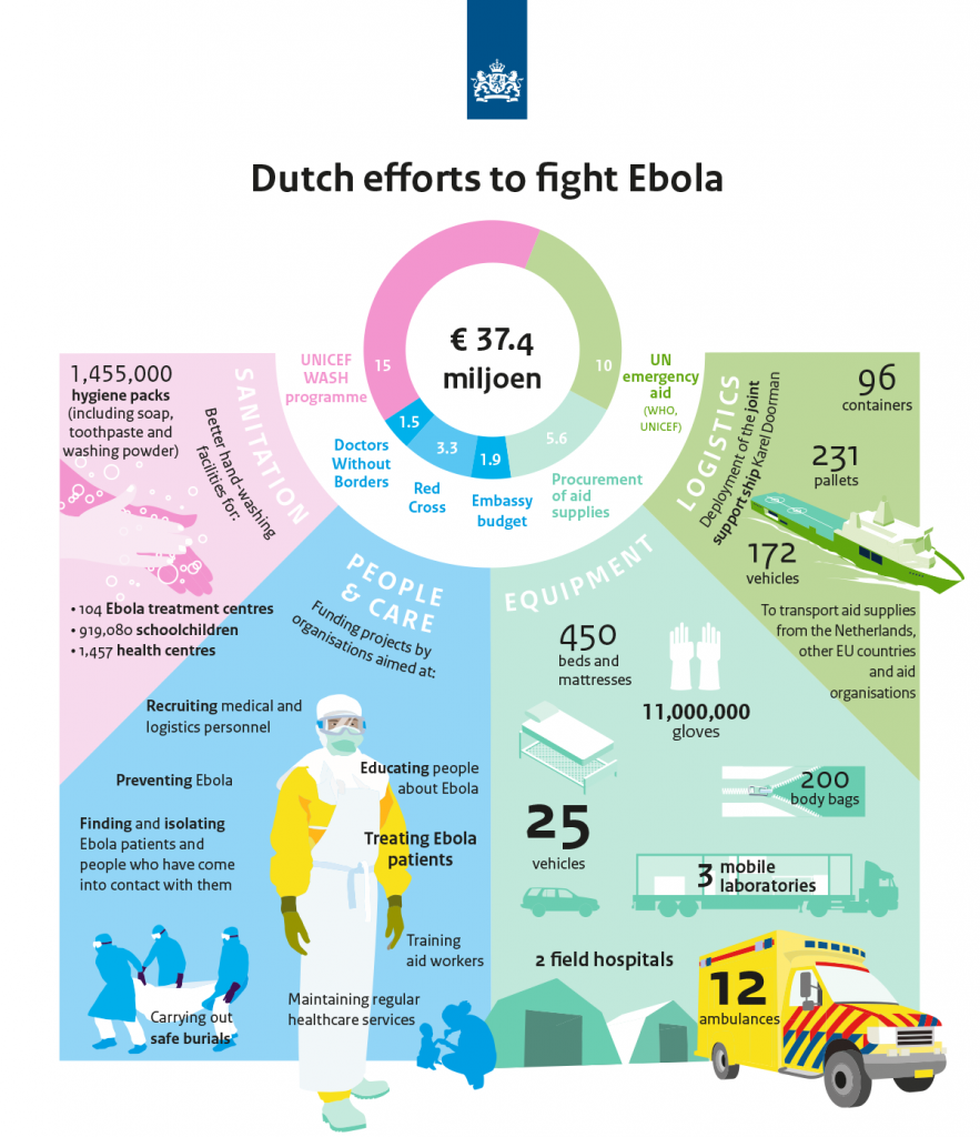 questionnaire about ebola The 2014 ebola epidemic is the largest in history and has had a significant impact in multiple west african countries  questionnaire (positive/negative).