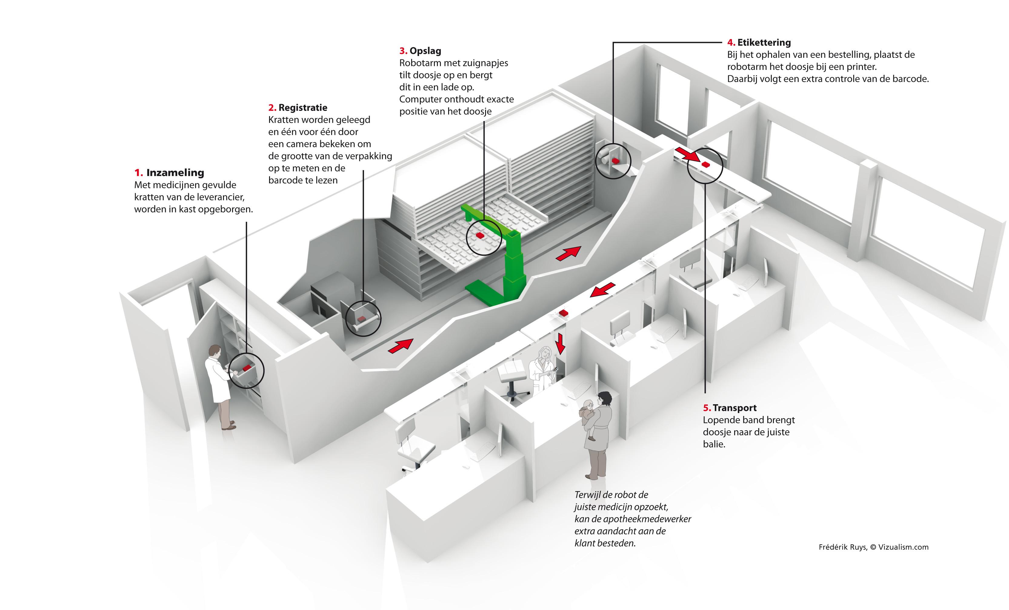The hospital pharmacy robot - Vizualism