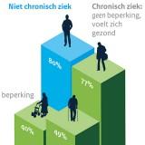 Chronisch zieken met betaalde baan