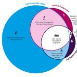 Samenhang chronische ziekten, ervaren gezondheid en beperkingen