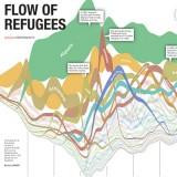 Vluchtelingenstroom 1970 – 2015