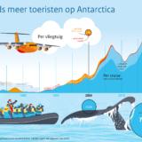 Toerisme op Antarctica