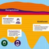 Infectieziektenbestrijding in Nederland, 1991-2015