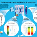 De Energie-Index, het Energielabel en de huurpunten