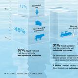 Hoeveel water verbruiken we?