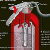 Hoe werkt een brandblusser?