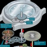 Hoe werkt een zelfopwindbaar horloge