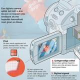 Hoe werkt een digitale camera?