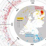 Aardbevingen na gaswinning