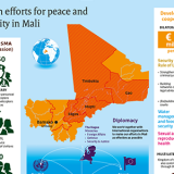 Dutch aid to Mali